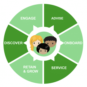 By enabling marketing automation plus CRM, you are closing the loop through segmentation, insight, and alignment across customer interactions.